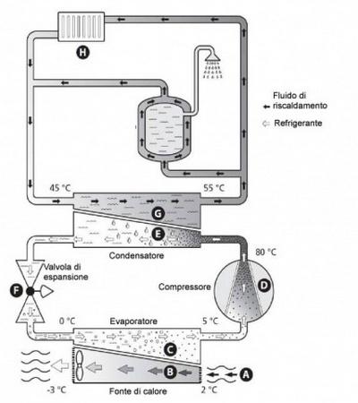 Pompa di calore terra - Aria - Acqua
