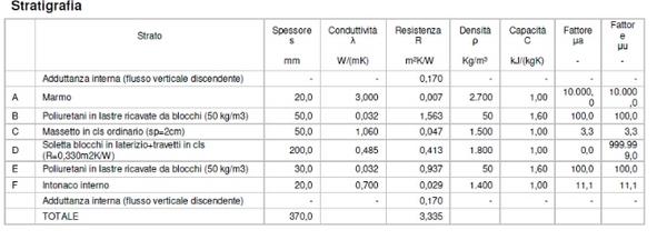 Stratigrafia per impianto geotermico