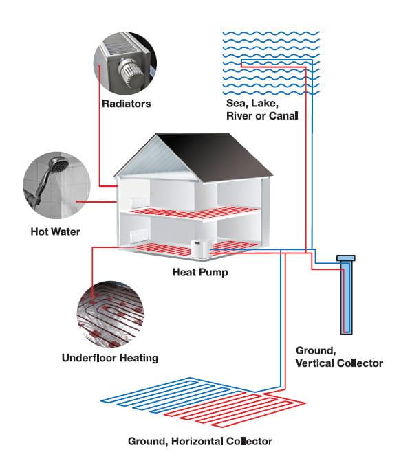 Pompa di calore multifunzione