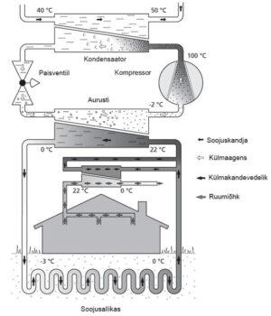 Pompa di calore per impianti geotermici ibridi