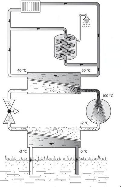 Sistema idrotermico