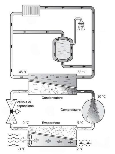 Sistemi Aerotermici - Pompe d calore aerotermiche